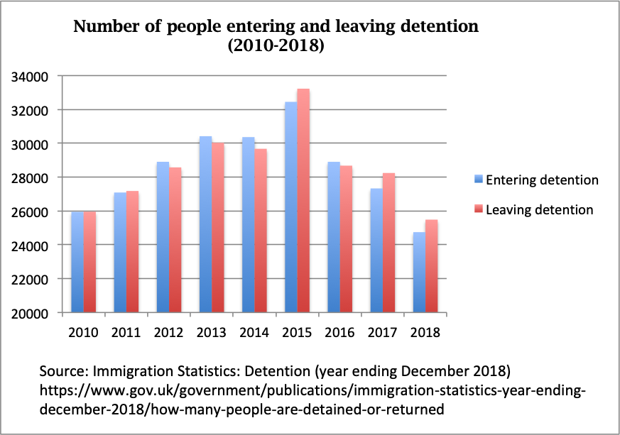 Latest detention statistics: Much room for improvement